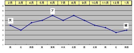2017年 三碧木星 気運の遁甲