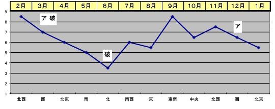 2017年 九紫火星 気運の遁甲