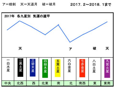 2017年 各九星別 気運の遁甲